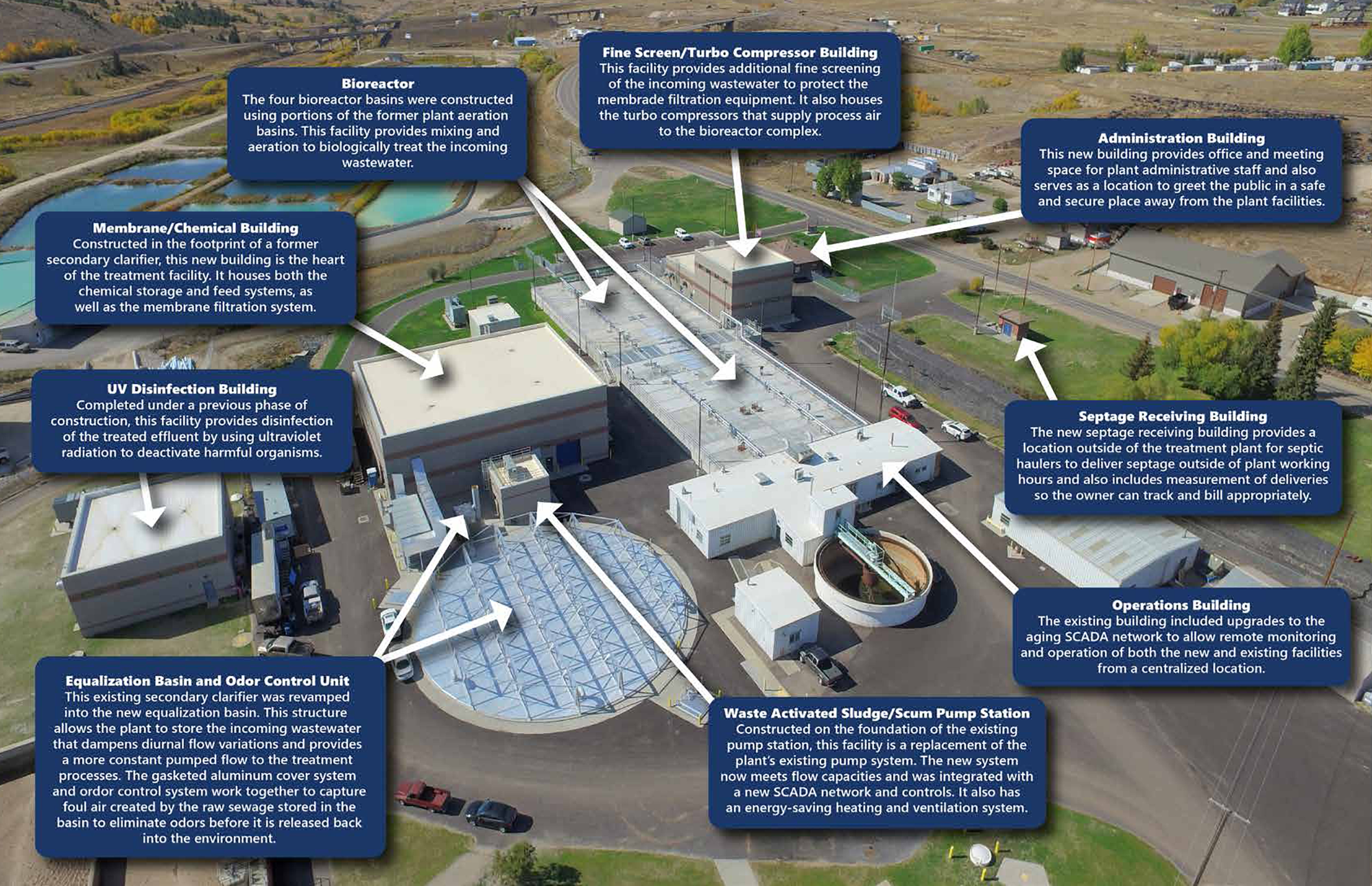 Butte Silver Bow Wastewater Treatment Plant Upgrades Wins Process Flow Diagram Wwtp Mbr